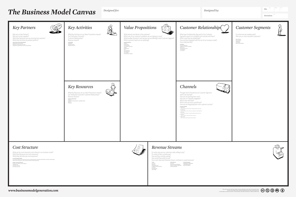 Image of the Business Model Canvas