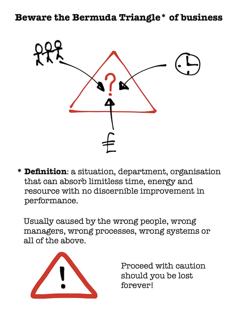 Beware the Bermuda Triangle of business: the definition of which is a situation, department, organisation that can absorb limitless time, energy and resource with no discernible improvement in performance. Usually caused by the wrong people, wrong managers, wrong processes, wrong systems or all of the above. Proceed with caution should you be lost forever!