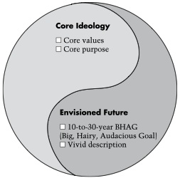 "The diagram shows a modified yin yang symbol. In the yin element of the circle are the words, ""Core Ideology: Core values, Core purpose"" and in the yang element of the circle are the words, ""Envisioned Future: 10-to-30-year BHAG (Big, Hairy, Audacious Goal), Vivid description""."