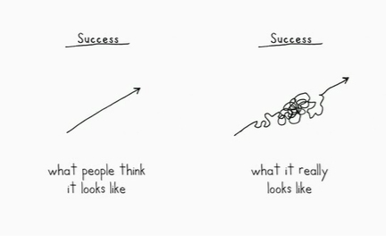 Two cartoon sketches side-by-side, both titled 'Success'. The cartoon on the left shows a perfectly straight arrow with the caption 'Success: what people think it looks like'. The cartoon on the right shows another arrow but this time with a tangle of wiggly lines in its centre and the caption 'Success: what it really looks like'.
